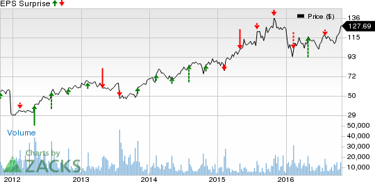 What's in the Cards for Expedia (EXPE) in Q3 Earnings?