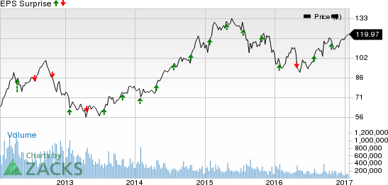 General Dynamics (GD) Q4 Earnings: A Beat in the Cards?