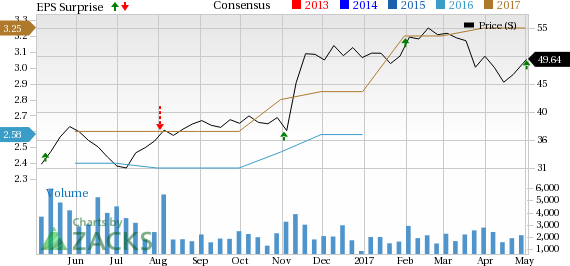 Stifel Financial (SF) Q1 Earnings in Line, Revenues Up Y/Y