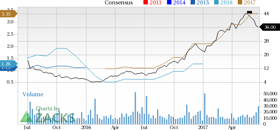 Top Ranked Momentum Stocks to Buy for June 26th