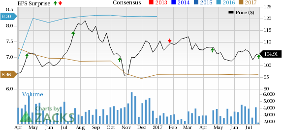 SL Green (SLG) Q2 FFO Beats Estimates, Revenues Decline