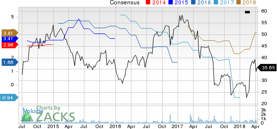 Veritiv Corporation Price and Consensus