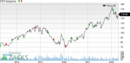 What's In Store For Norfolk Southern NSC In Q60 Earnings April Extraordinary Nsc Stock Quote