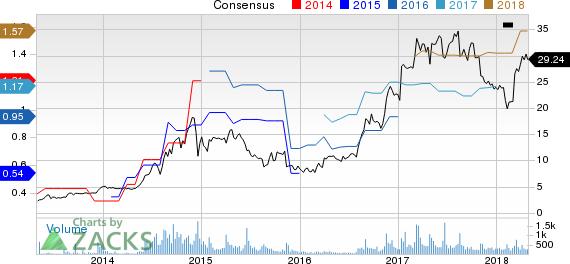 Willdan Group, Inc. Price and Consensus