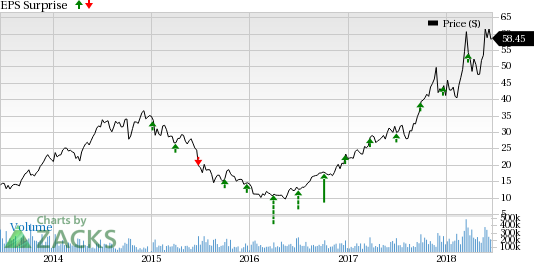 Micron Technology Inc Price And Eps Surprise