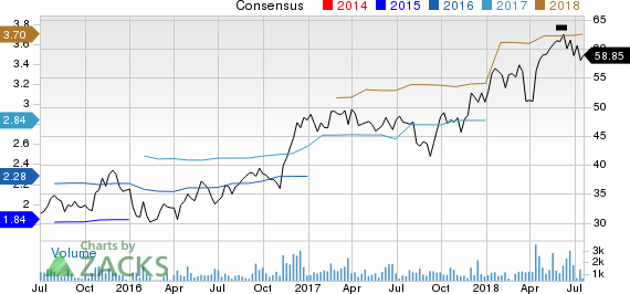 FCB Financial Holdings, Inc. Price and Consensus