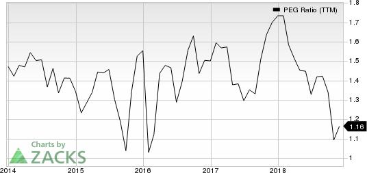 WESCO International, Inc. PEG Ratio (TTM)