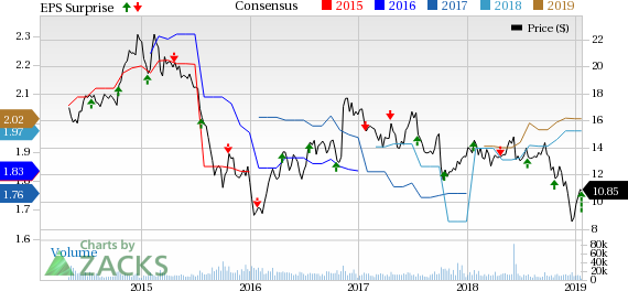 Navient Corporation Price Consensus And EPS Surprise