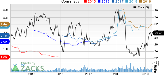 Federated Investors, Inc. Price and Consensus