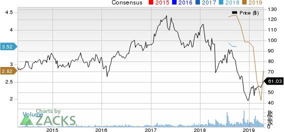 Spectrum Brands Holdings Inc. Price and Consensus
