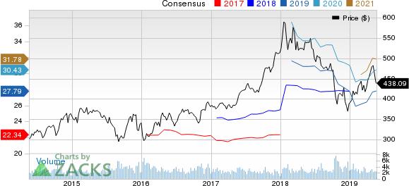 BlackRock, Inc. Price and Consensus