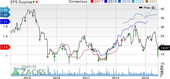 Zumiez Inc. Price, Consensus and EPS Surprise