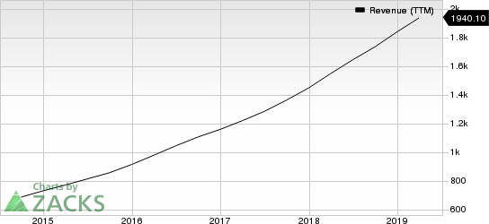 EPAM Systems, Inc. Revenue (TTM)