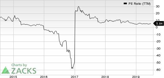 Cleveland-Cliffs Inc. PE Ratio (TTM)