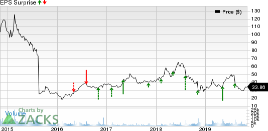 Zillow Group, Inc. Price and EPS Surprise