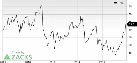 Bristol-Myers Squibb Company Price
