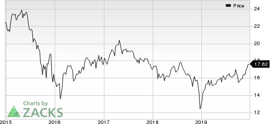 Apollo Investment Corporation Price