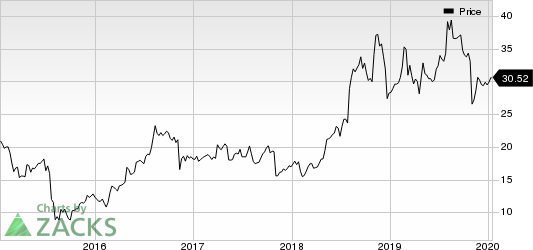 HMS Holdings Corp Price