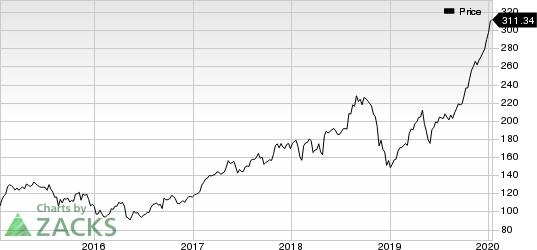 Apple Inc. Price
