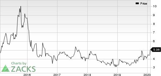 Sharps Compliance Corp Price