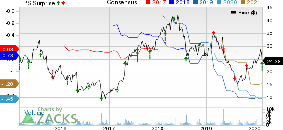 Intersect ENT, Inc. Price, Consensus and EPS Surprise