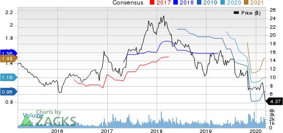 Modine Manufacturing Company Price and Consensus