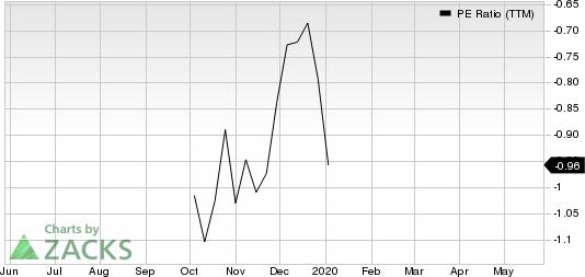 U.S. Well Services, Inc. PE Ratio (TTM)
