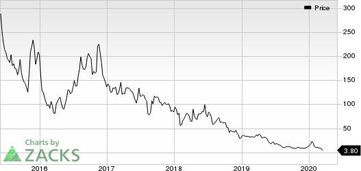 Bellicum Pharmaceuticals, Inc. Price