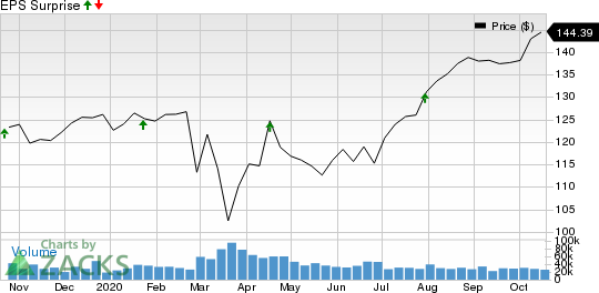 Procter  Gamble Company The Price and EPS Surprise