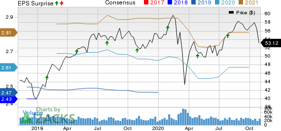 Mondelez International, Inc. Price, Consensus and EPS Surprise