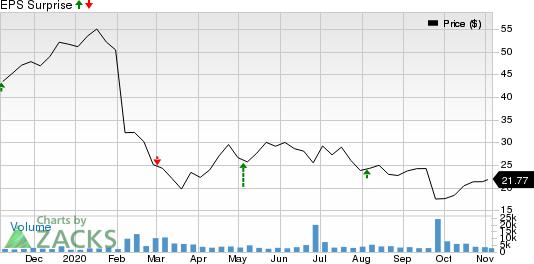 Zogenix, Inc. Price and EPS Surprise