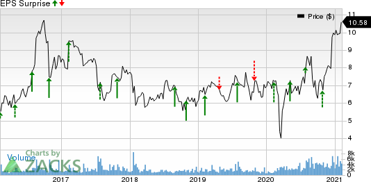 A10 Networks, Inc. Price and EPS Surprise