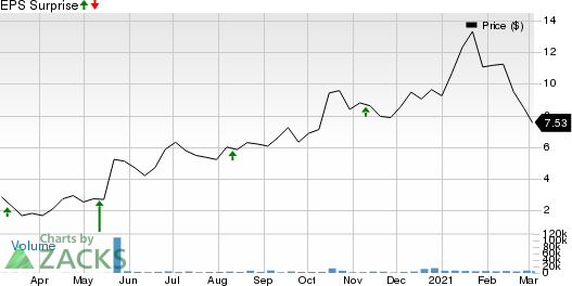 Surface Oncology, Inc. Price and EPS Surprise