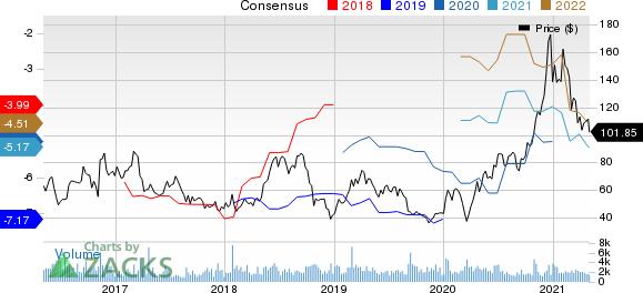 Ultragenyx Pharmaceutical Inc. Price and Consensus