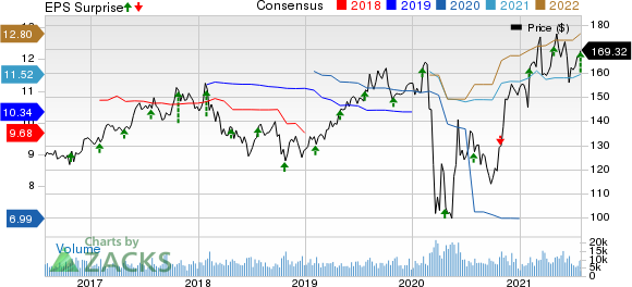 Chubb Limited Price, Consensus and EPS Surprise