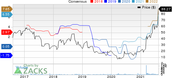 Veritiv Corporation Price and Consensus