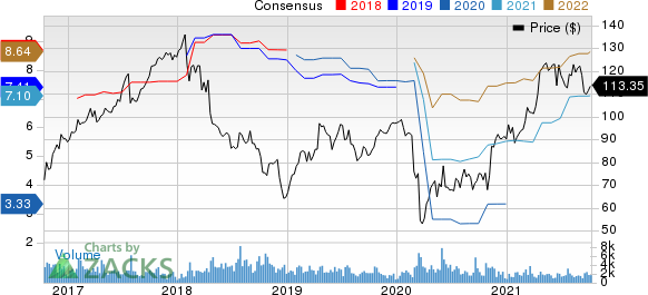 ManpowerGroup Inc. Price and Consensus