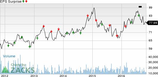 Duke Energy (DUK) Tops Q3 Earnings, Misses Sales Estimates