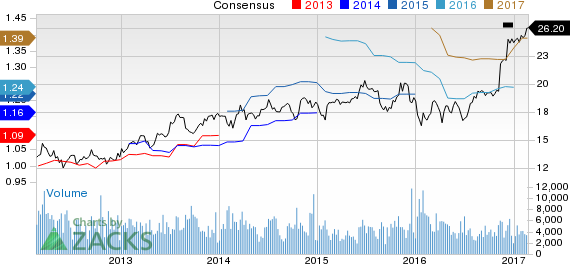 Why Is Associated Banc-Corp (ASB) Up 7.8% Since the Last Earnings Report?