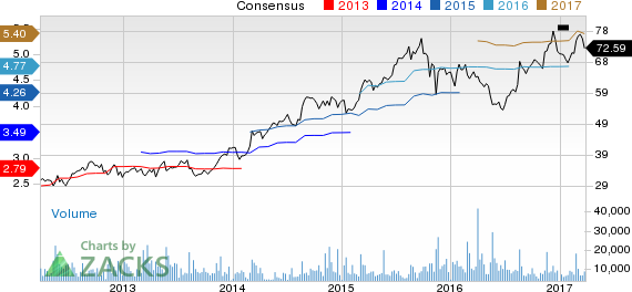 Foot Locker (FL) Up 5.8% Since Earnings Report: Can It Continue?