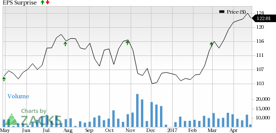 American Tower (AMT) Tops Q1 Earnings and Revenue