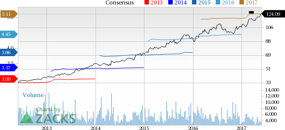 Fiserv (FISV) Up 3.9% Since Earnings Report: Can It Continue?