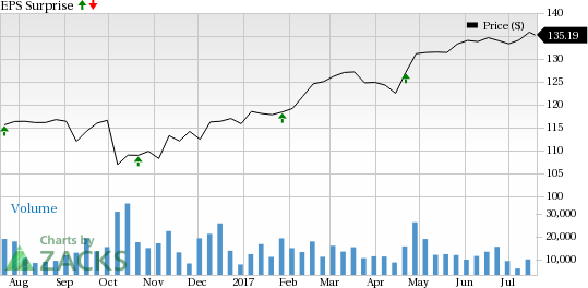 What's in Store for Honeywell (HON) this Earnings Season?