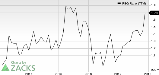 Jones Lang LaSalle Incorporated PEG Ratio (TTM)