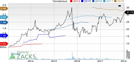 BofI Holding, Inc. Price and Consensus