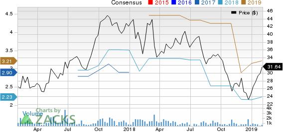 AdvanSix Inc. Price and Consensus