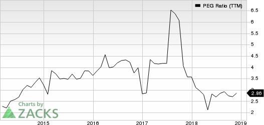 Genuine Parts Company PEG Ratio (TTM)