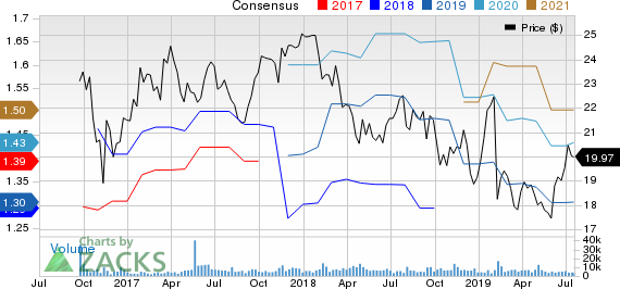 Valvoline Inc. Price and Consensus