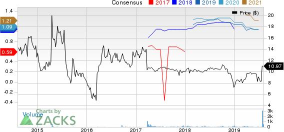 Condor Hospitality Trust, Inc. Price and Consensus