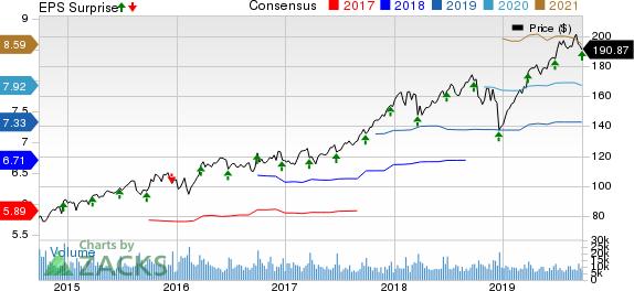 Accenture PLC Price, Consensus and EPS Surprise